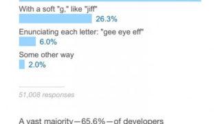 海外「GIFの発音はギフ?ジフ?」GIFの正しい発音をめぐり外国人大激論!