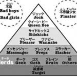 海外「不思議少女だった」日本人が作ったスクールカーストの画像に外国人興味津々!