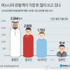 韓国メディア「日本人観光客が一番ケチ」→「韓国製品には特色がないから」