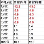 韓国「最低賃金の爆上げで中産階級の所得が連続減少!盧武鉉シーズン2だ!これが国か?」の声